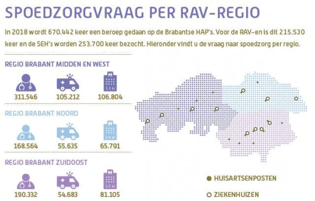 Factsheet spoedzorg in Noord-Brabant